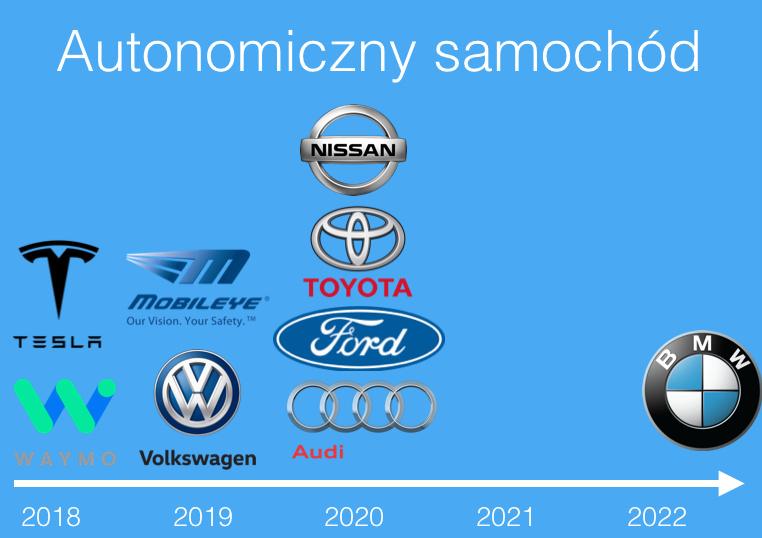 Autonomiczny samochod