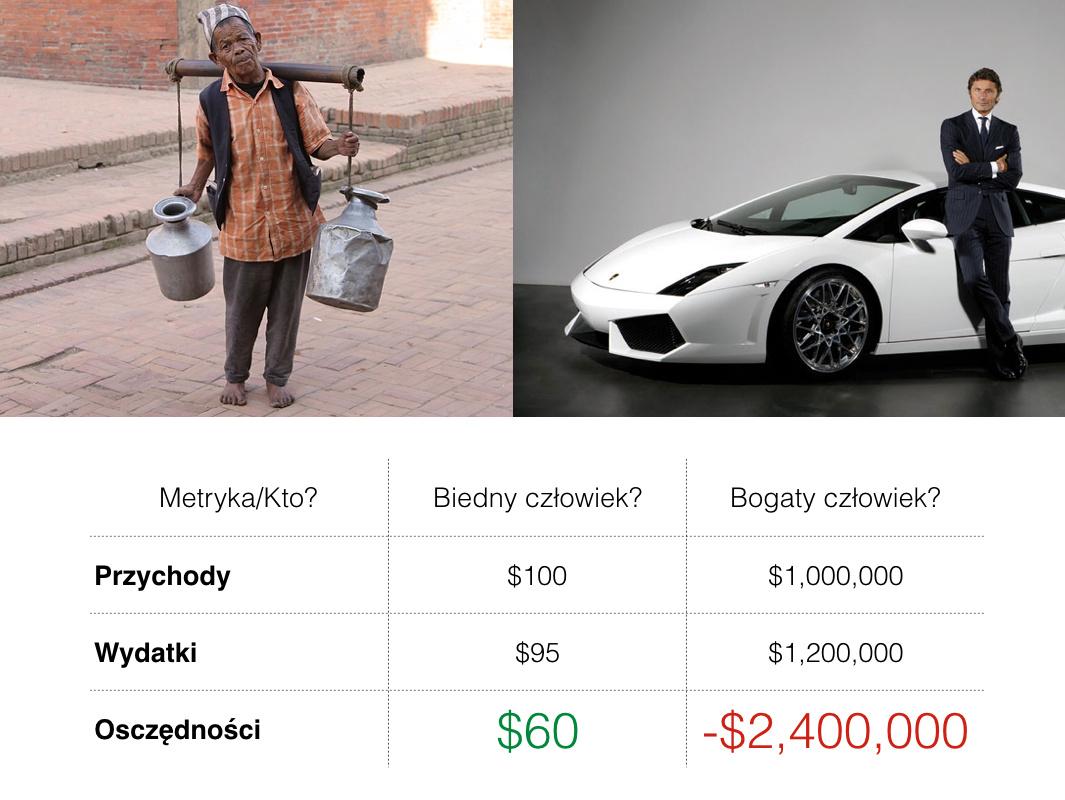 Biedny ibogaty