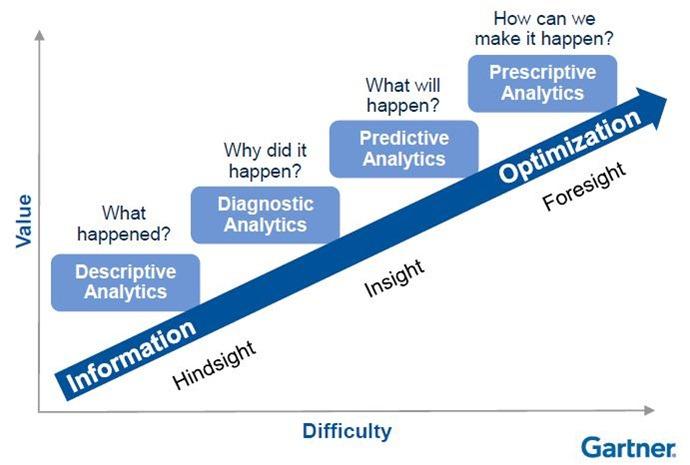 Zaawansowaność analityki