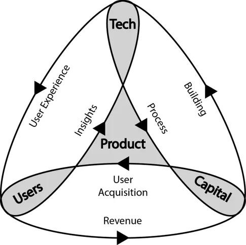 Produkt, Klient, Kapitał, Technologia