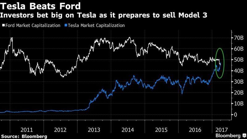 Kapitalizacja giełdowa Tesli iForda