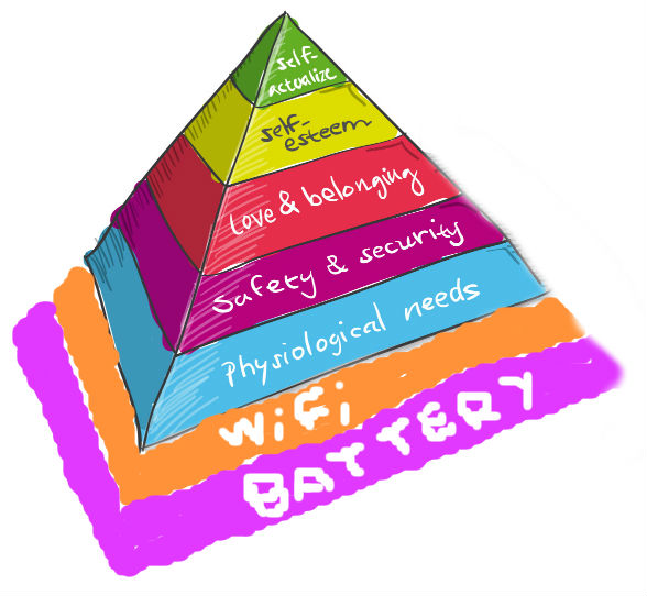 Nowoczesna piramida Maslova