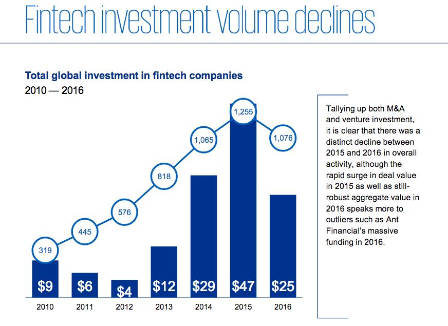 Inwestycja w Fintech | KPMG