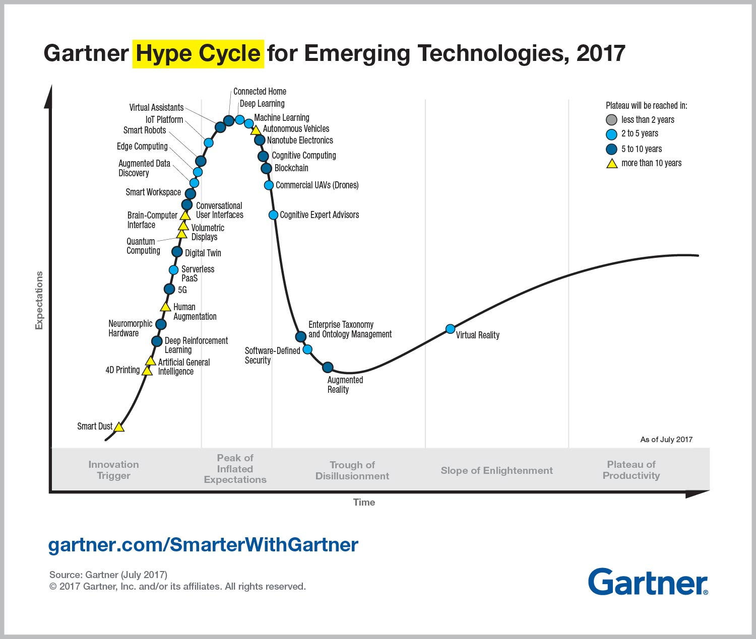 Cycle Hype | Gartner | 2017