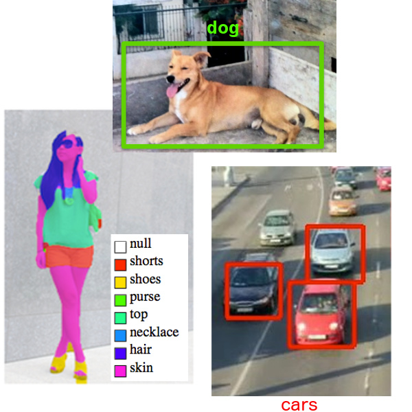 Computer Vision | Visual Recogniation