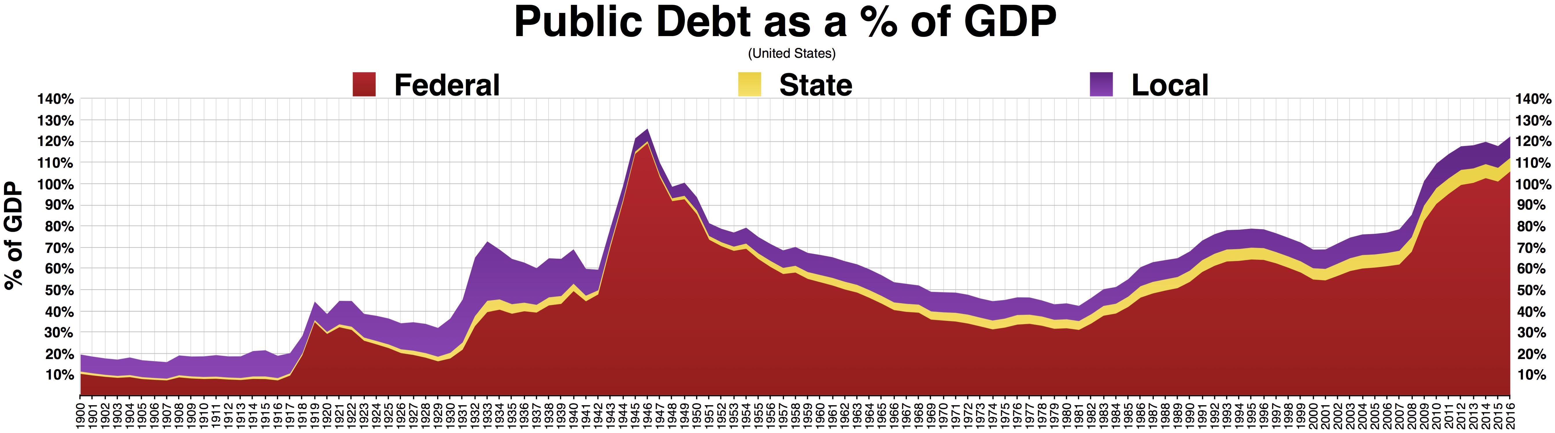 Dług Stanów Zjednoczonych wprocentach doPKB