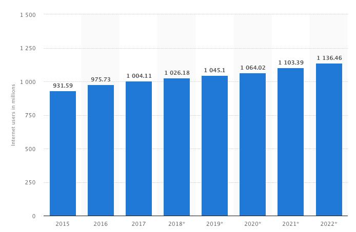 Ilość użytkowników Internetu w China rośnie