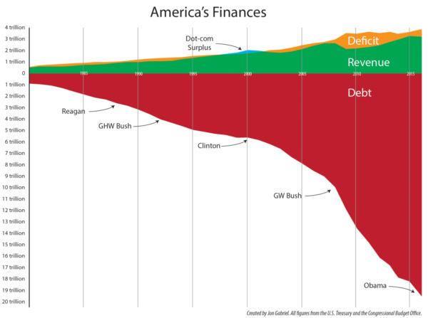 Dług Stanów Zjednoczonych wczasie