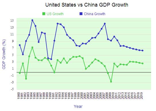 Wzrost PKB: Stany Zjednoczone iChiny