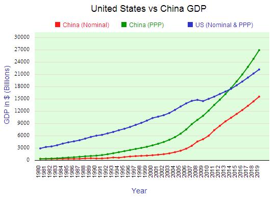 PKB: Stany Zjednoczone iChiny