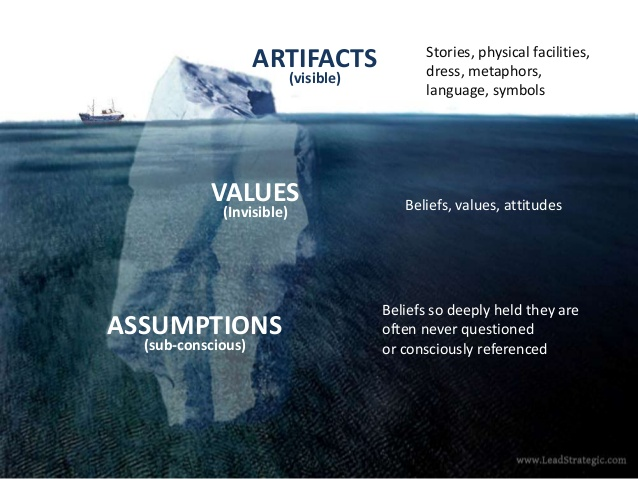 Model organizacji kultury (Schein's model)