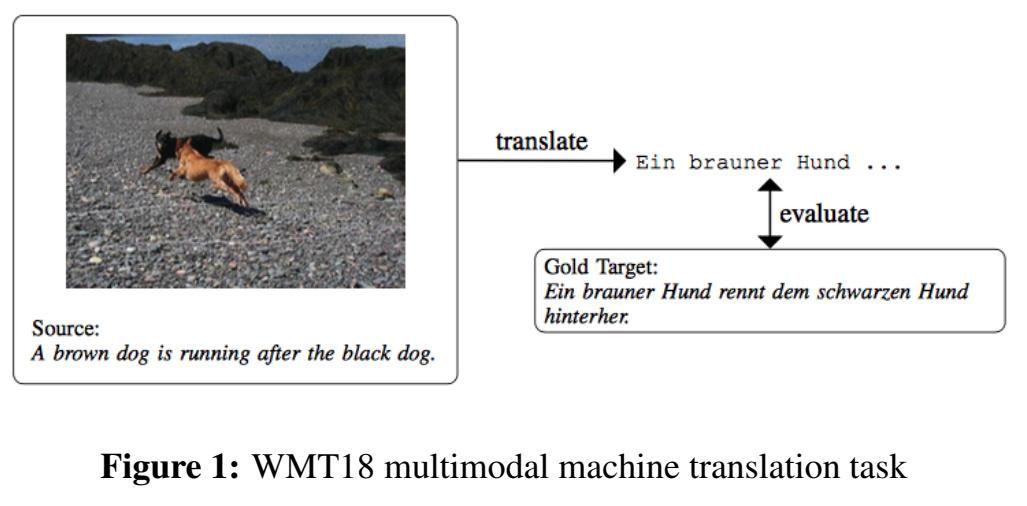 WMT18 multimodal machine translation task