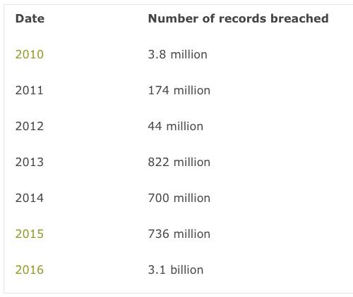 Liczba cyberprzestępstw rośnie