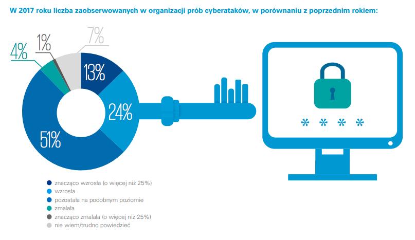 W2017 roku liczba zaobserwowanych worganizacji prób cyberataków, wporównaniu zpoprzednim rokiem