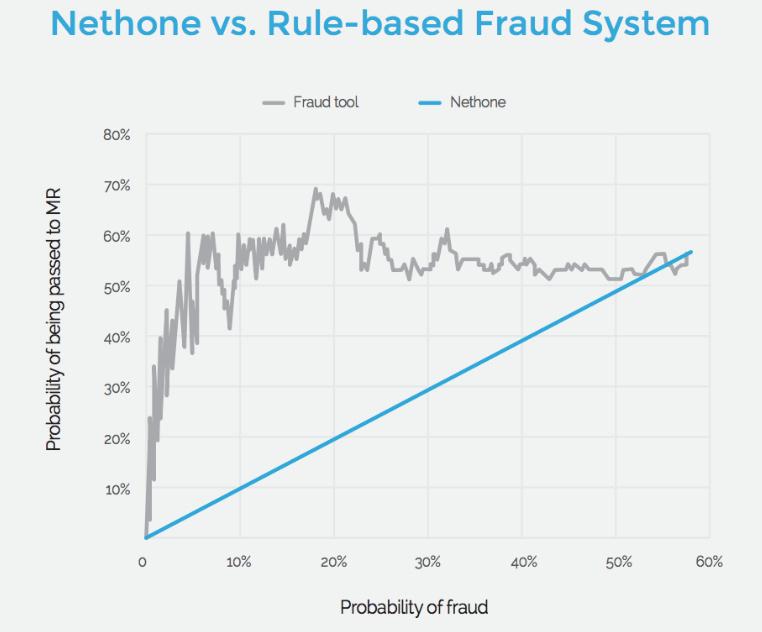 Nethone vs Rule-based Fraud System
