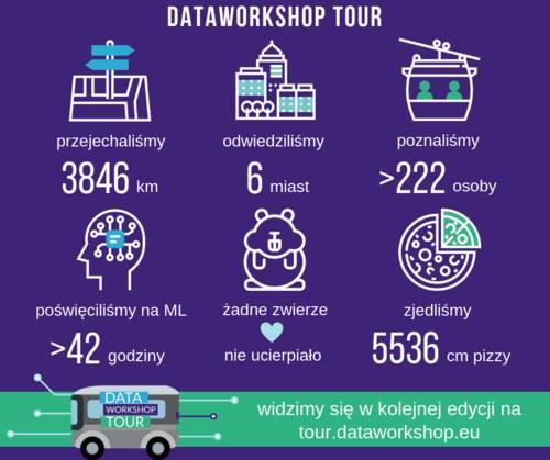 Podsumowanie DataWorkshop Tour