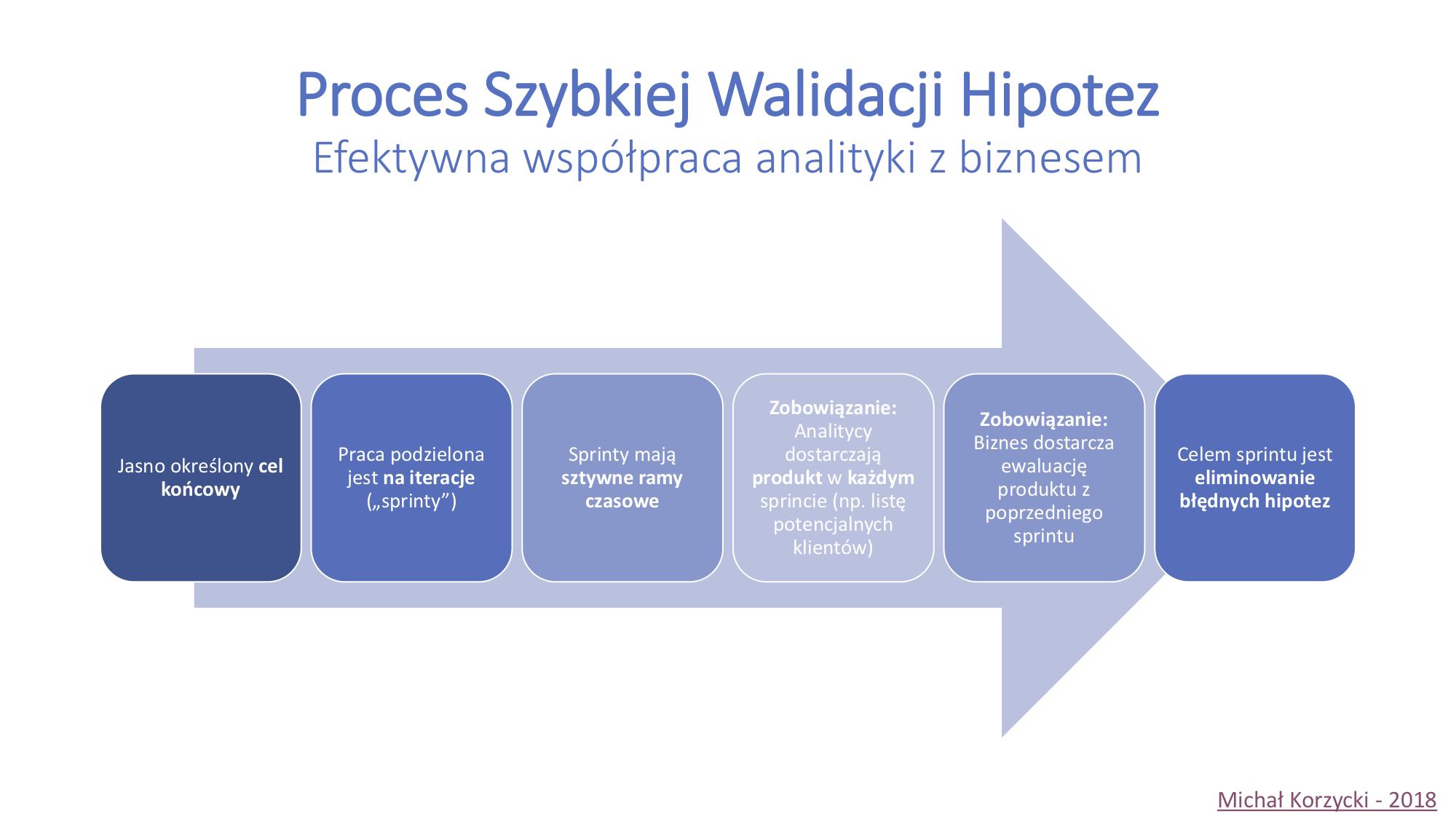 Proces Szybkiej Walidacji Hipotez