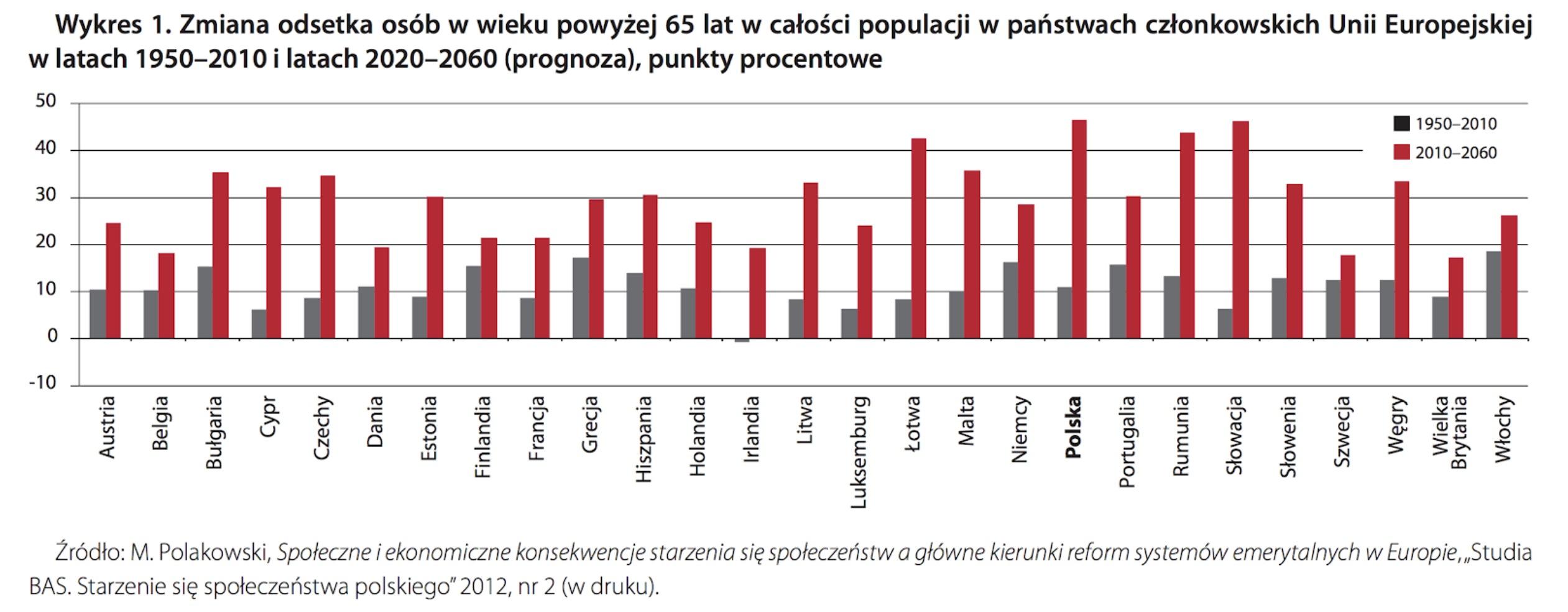 Zmiana odsetka osób w wieku powyżej 65 lat w całości populacji