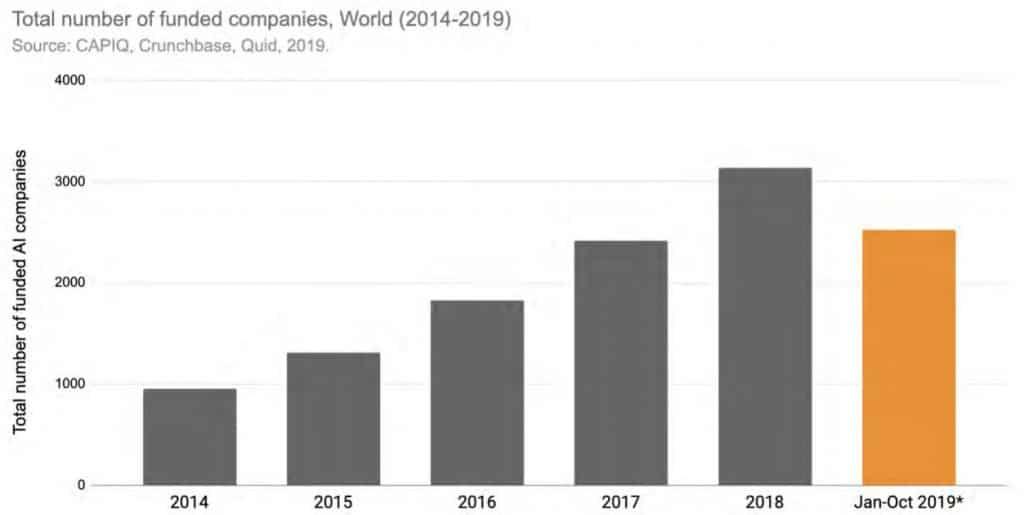 Liczba założonych firm